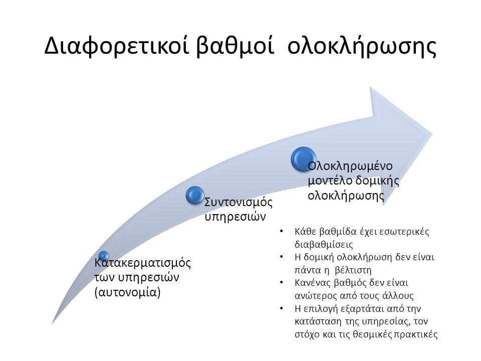 Διαφορετικοί βαθμοί ολοκλήρωσης