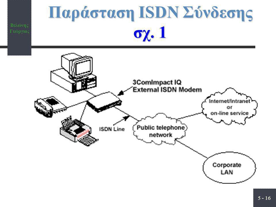 Παράσταση ISDN Σύνδεσης σχ. 1