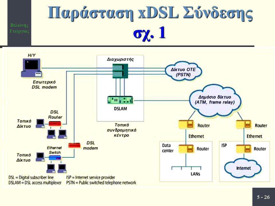 Παράσταση xDSL Σύνδεσης σχ. 1