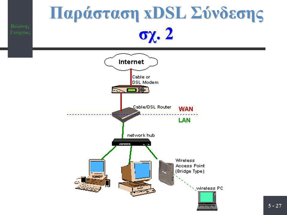 Παράσταση xDSL Σύνδεσης σχ. 2