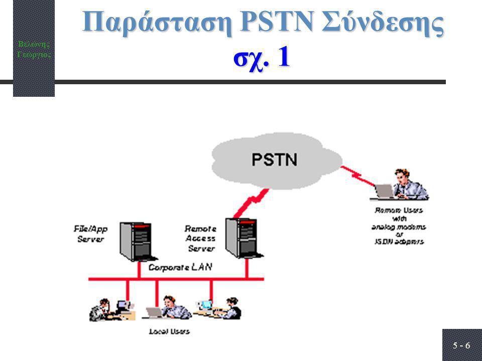 Παράσταση PSTN Σύνδεσης σχ. 1