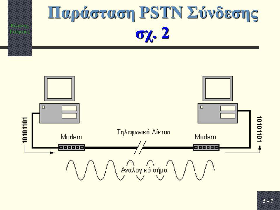 Παράσταση PSTN Σύνδεσης σχ. 2