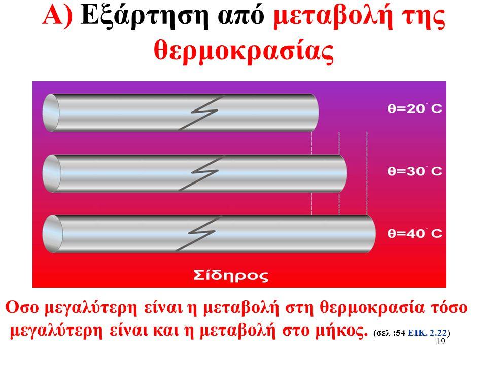 Α) Εξάρτηση από μεταβολή της θερμοκρασίας