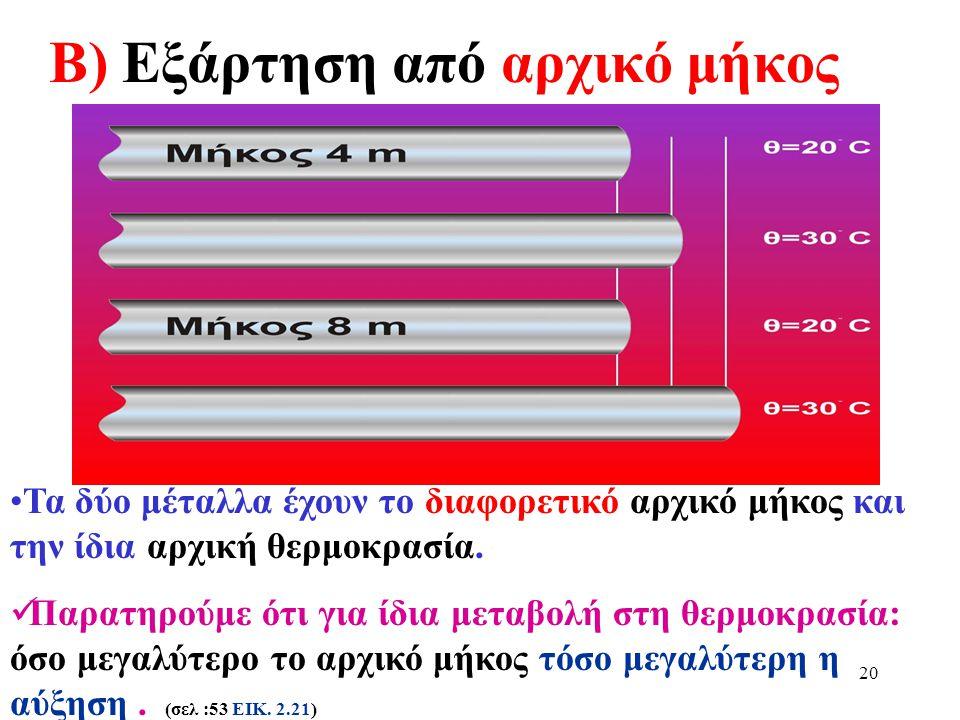 Β) Εξάρτηση από αρχικό μήκος