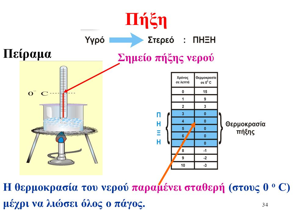 Πήξη Πείραμα Σημείο πήξης νερού