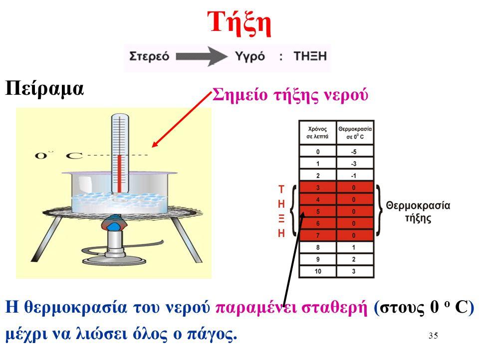 Τήξη Πείραμα Σημείο τήξης νερού