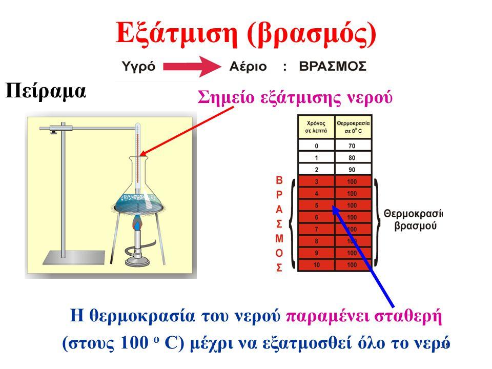 Εξάτμιση (βρασμός) Πείραμα Σημείο εξάτμισης νερού