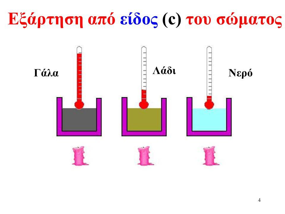 Εξάρτηση από είδος (c) του σώματος