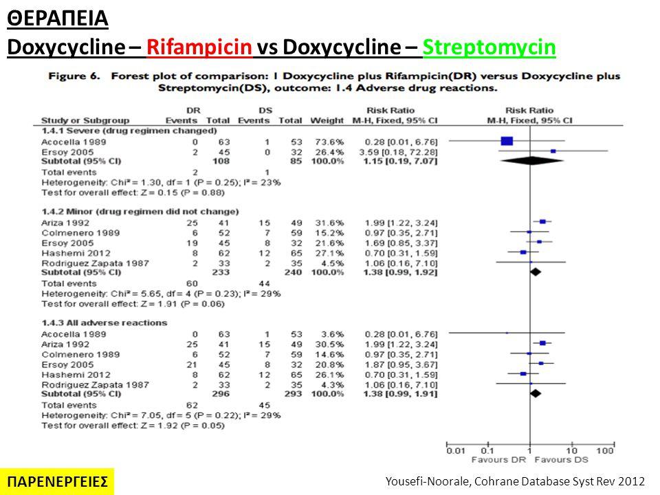Doxycycline – Rifampicin vs Doxycycline – Streptomycin