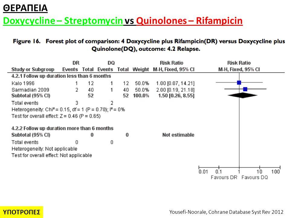 Doxycycline – Streptomycin vs Quinolones – Rifampicin