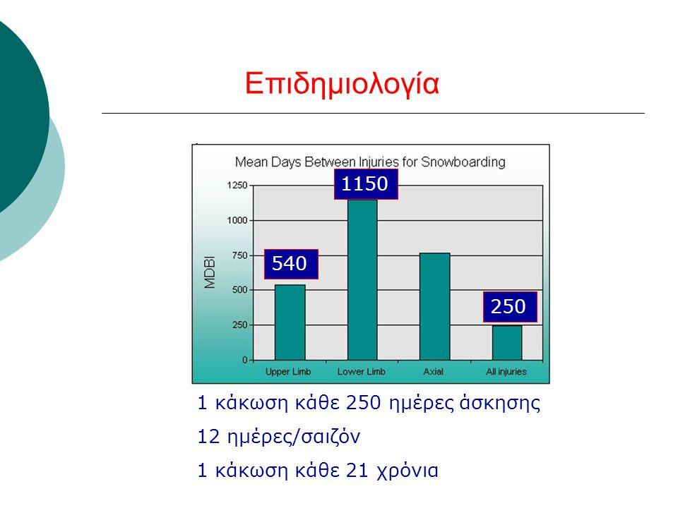 Επιδημιολογία 1150 540 250 1 κάκωση κάθε 250 ημέρες άσκησης