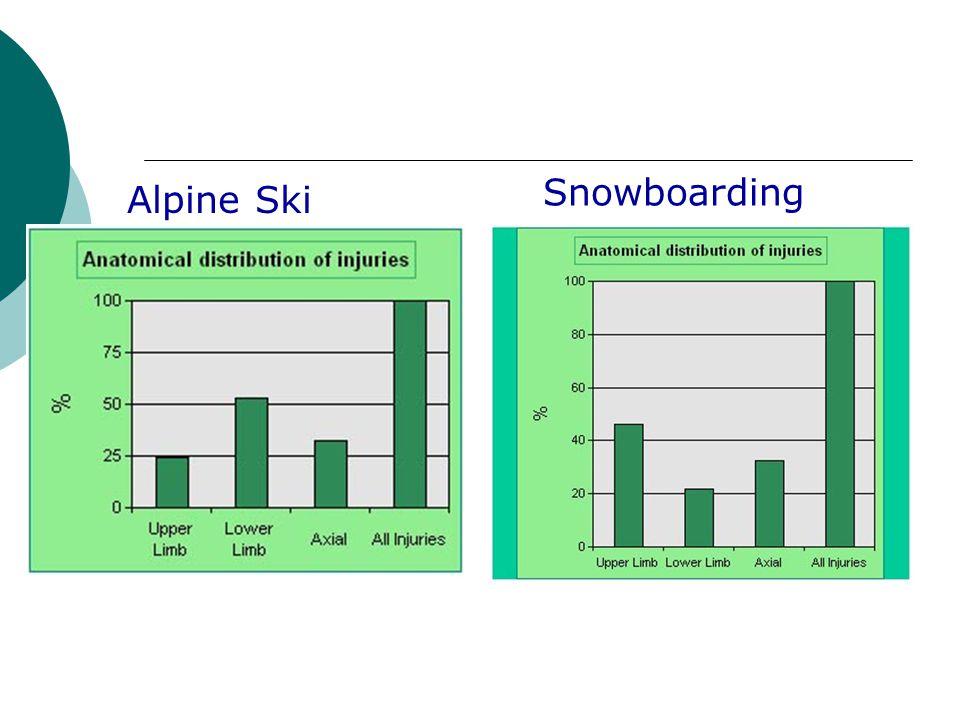 Snowboarding Alpine Ski