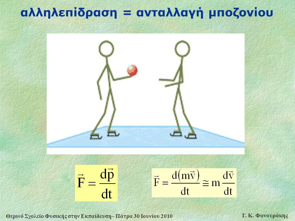 αλληλεπίδραση = ανταλλαγή μποζονίου