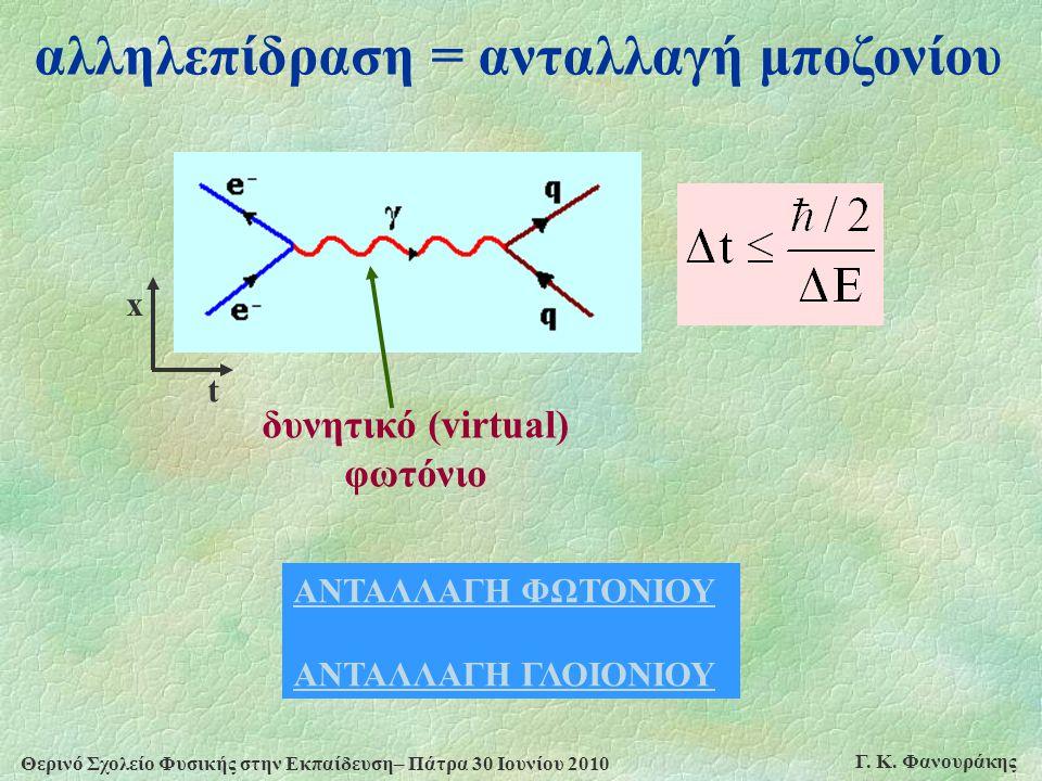 αλληλεπίδραση = ανταλλαγή μποζονίου δυνητικό (virtual) φωτόνιο