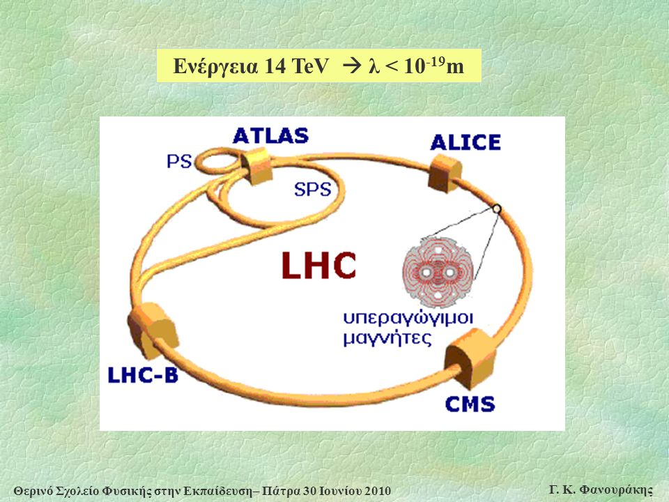 Ενέργεια 14 TeV  λ < 10-19m