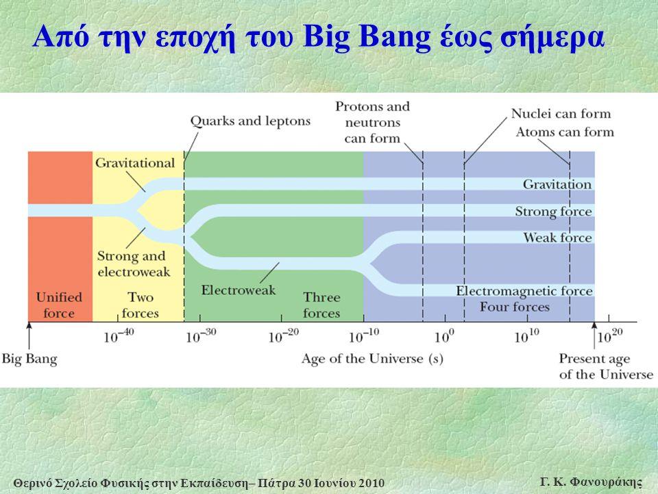 Από την εποχή του Big Bang έως σήμερα
