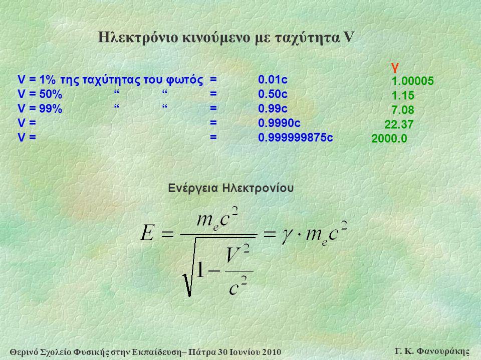 Ηλεκτρόνιο κινούμενο με ταχύτητα V