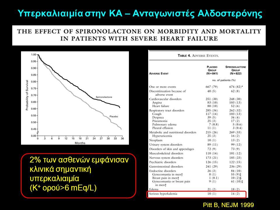 Υπερκαλιαιμία στην ΚΑ – Ανταγωνιστές Αλδοστερόνης