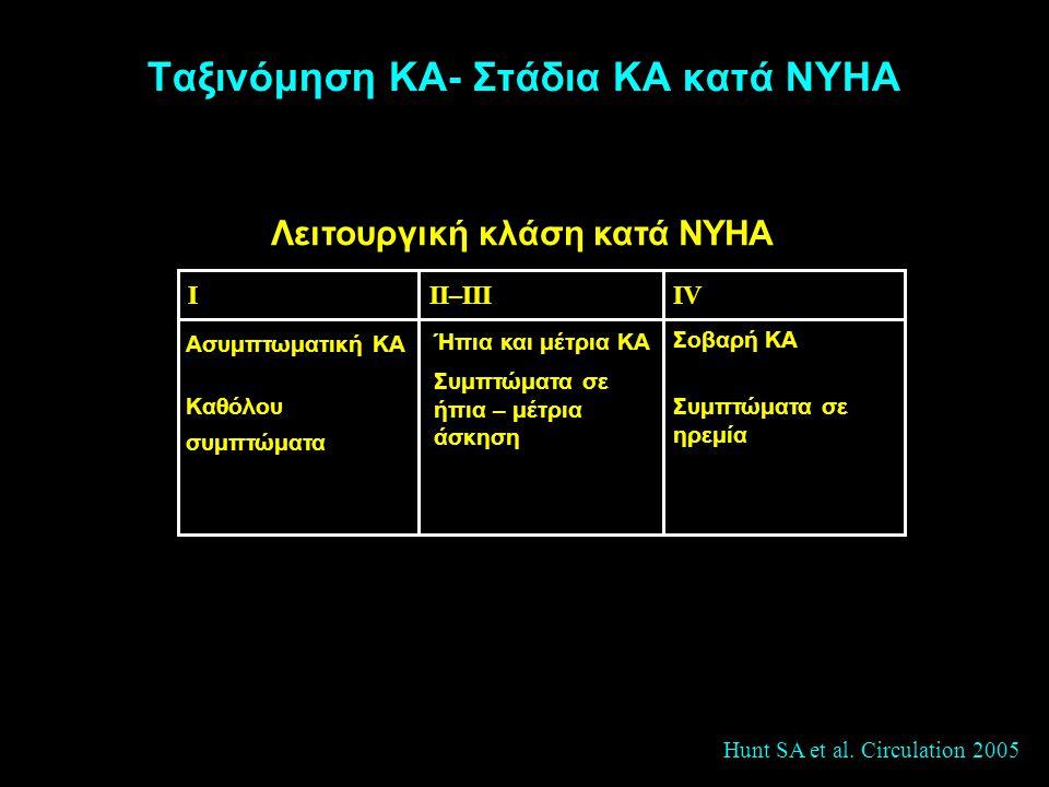 Ταξινόμηση ΚΑ- Στάδια ΚΑ κατά NYHA
