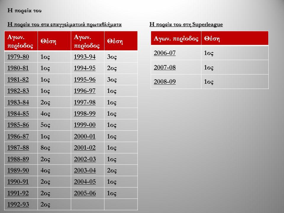 Aγων. περίοδος Θέση 1979-80 1ος 1993-94 3ος 1980-81 1994-95 2ος
