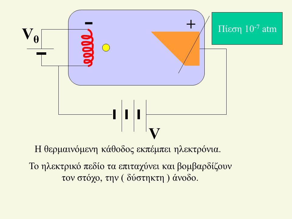 Η θερμαινόμενη κάθοδος εκπέμπει ηλεκτρόνια.