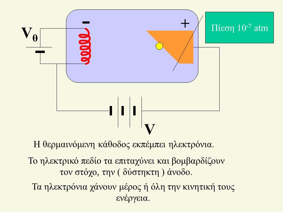 - + Vθ V Πίεση 10-7 atm Η θερμαινόμενη κάθοδος εκπέμπει ηλεκτρόνια.
