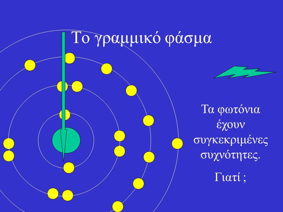 Τα φωτόνια έχουν συγκεκριμένες συχνότητες.