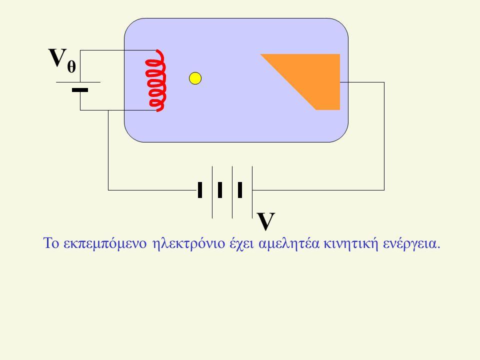 Το εκπεμπόμενο ηλεκτρόνιο έχει αμελητέα κινητική ενέργεια.