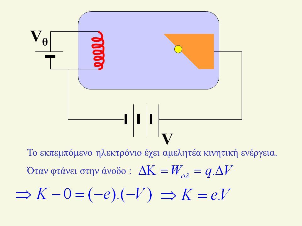 Vθ V Το εκπεμπόμενο ηλεκτρόνιο έχει αμελητέα κινητική ενέργεια.