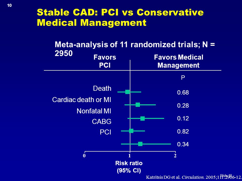 Stable CAD: PCI vs Conservative Medical Management
