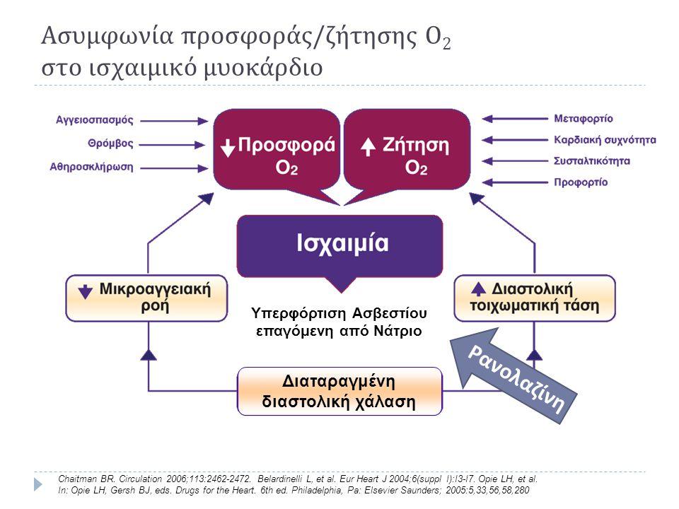 Ασυμφωνία προσφοράς/ζήτησης O2 στο ισχαιμικό μυοκάρδιο