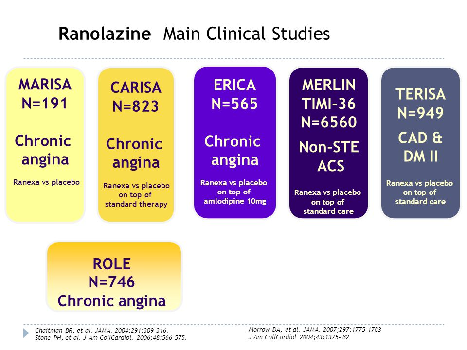 Ranolazine: Main Clinical Studies of Action