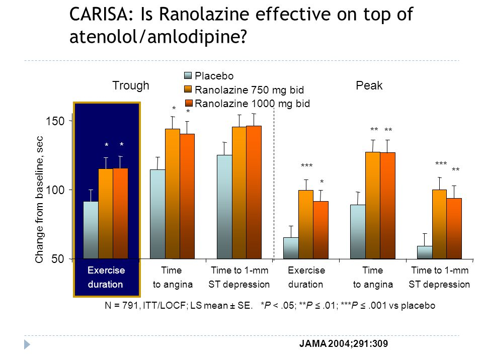 CARISA: Is Ranolazine effective on top of atenolol/amlodipine