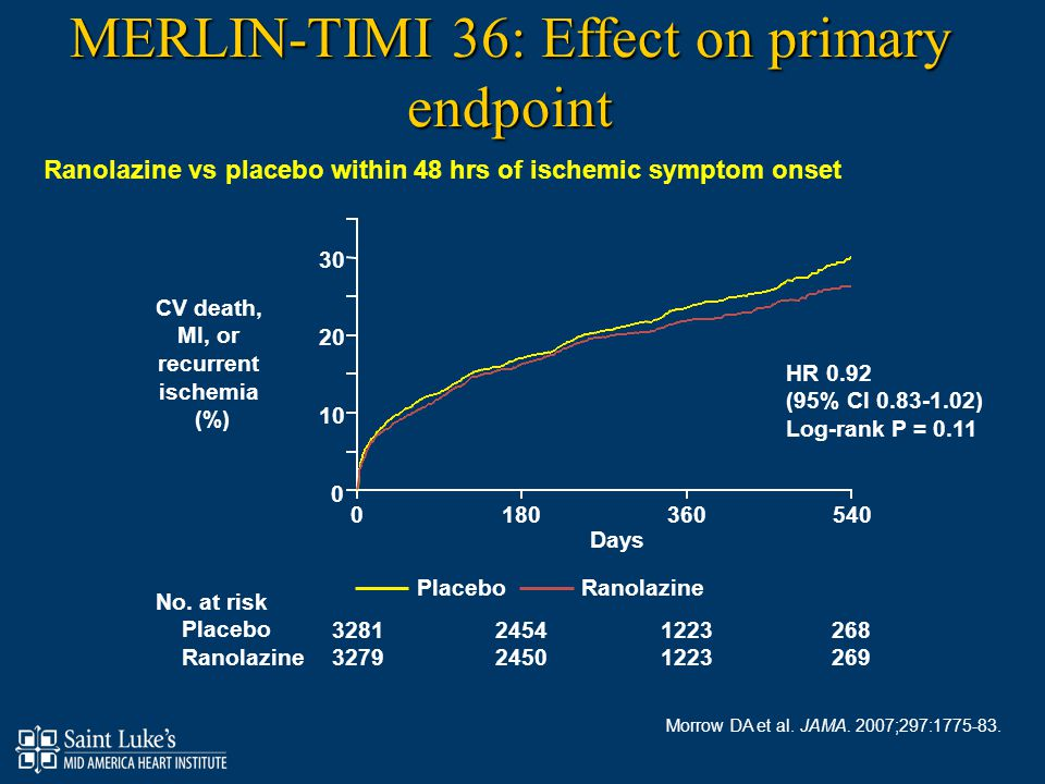 MERLIN-TIMI 36: Effect on primary endpoint