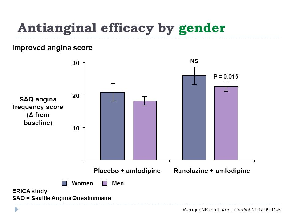 Antianginal efficacy by gender