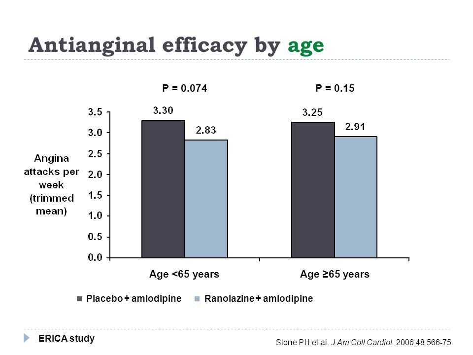 Antianginal efficacy by age