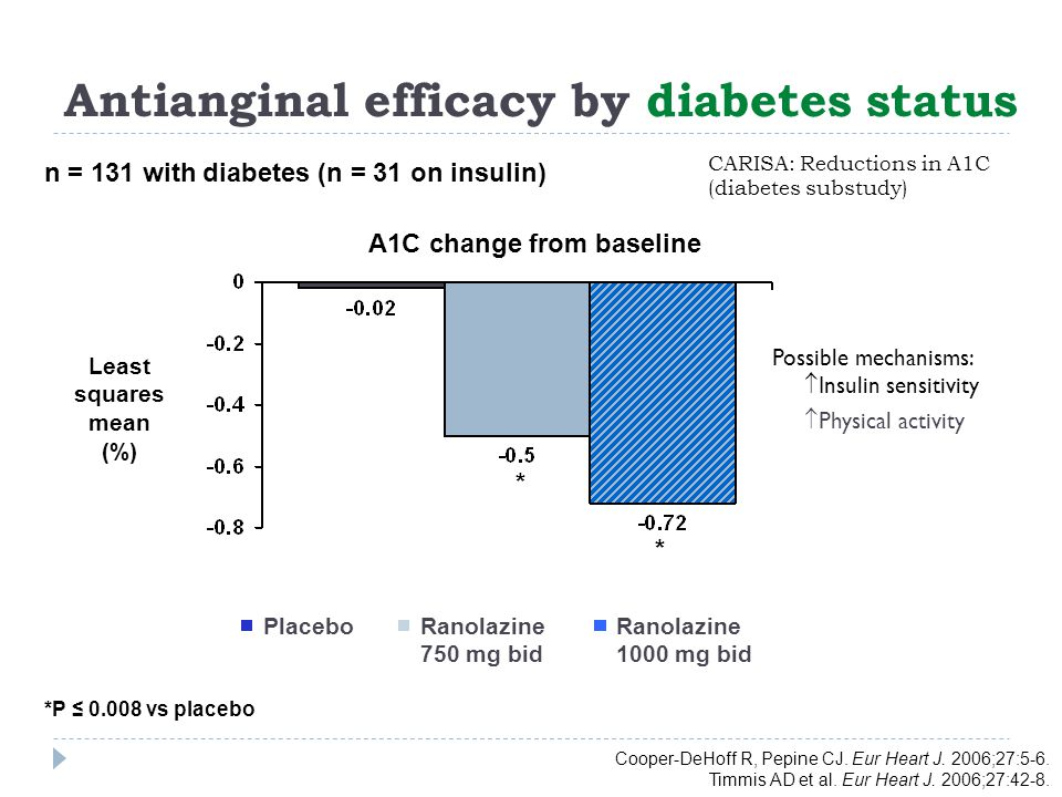CARISA: Reductions in A1C (diabetes substudy)