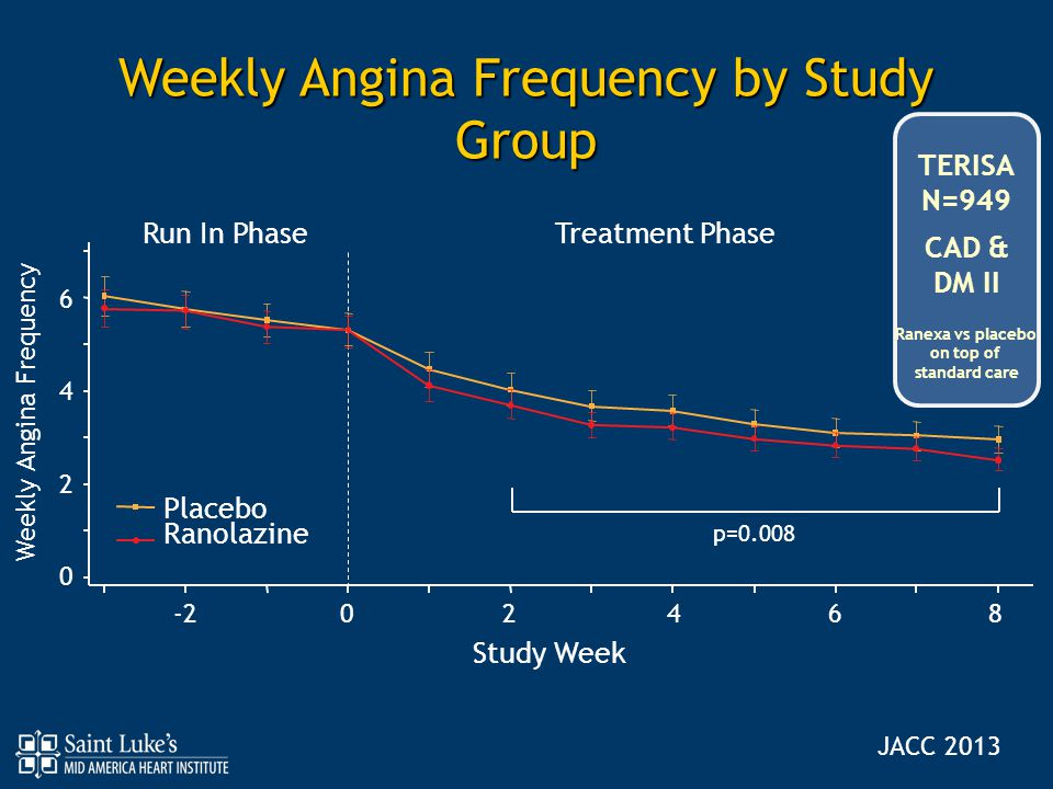 Weekly Angina Frequency by Study Group