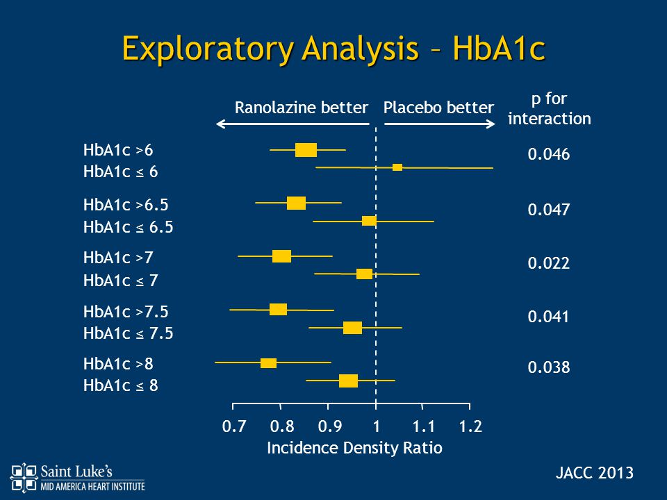 Exploratory Analysis – HbA1c
