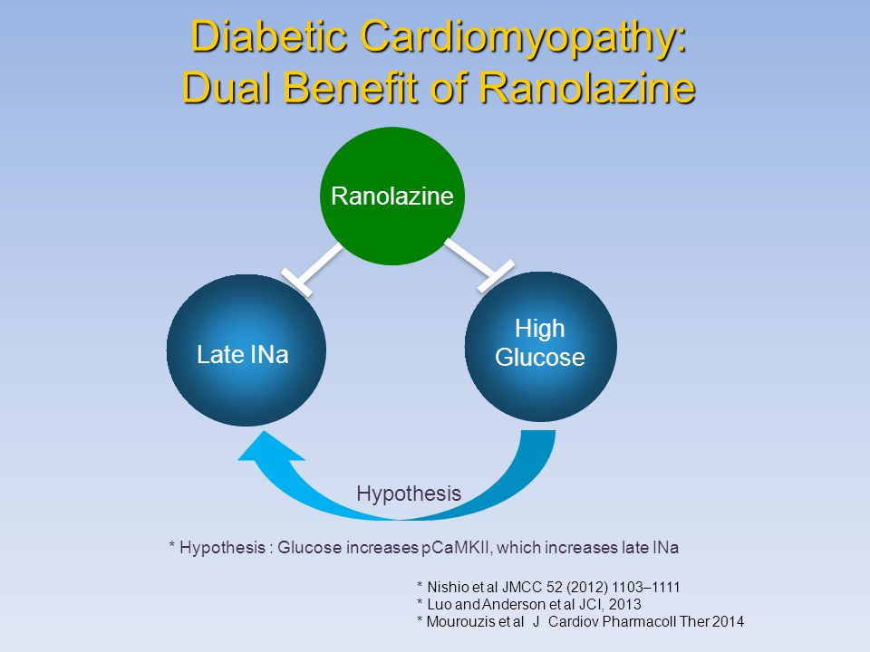Diabetic Cardiomyopathy: Dual Benefit of Ranolazine