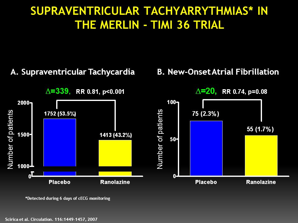 SUPRAVENTRICULAR TACHYARRYTHMIAS* IN THE MERLIN - TIMI 36 TRIAL