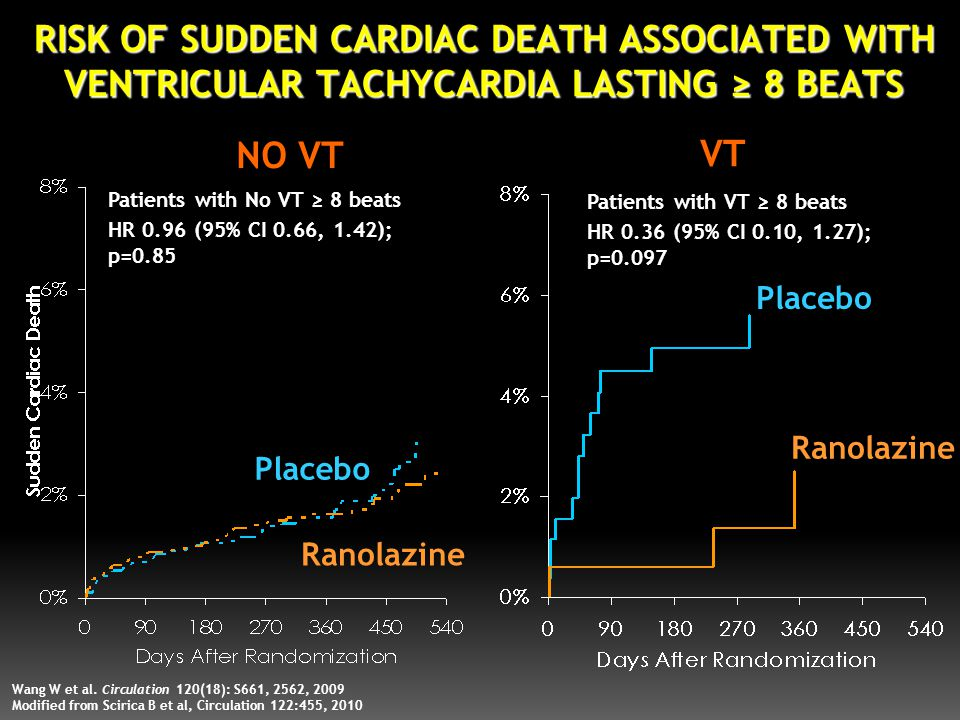 RISK OF SUDDEN CARDIAC DEATH ASSOCIATED WITH VENTRICULAR TACHYCARDIA LASTING ≥ 8 BEATS