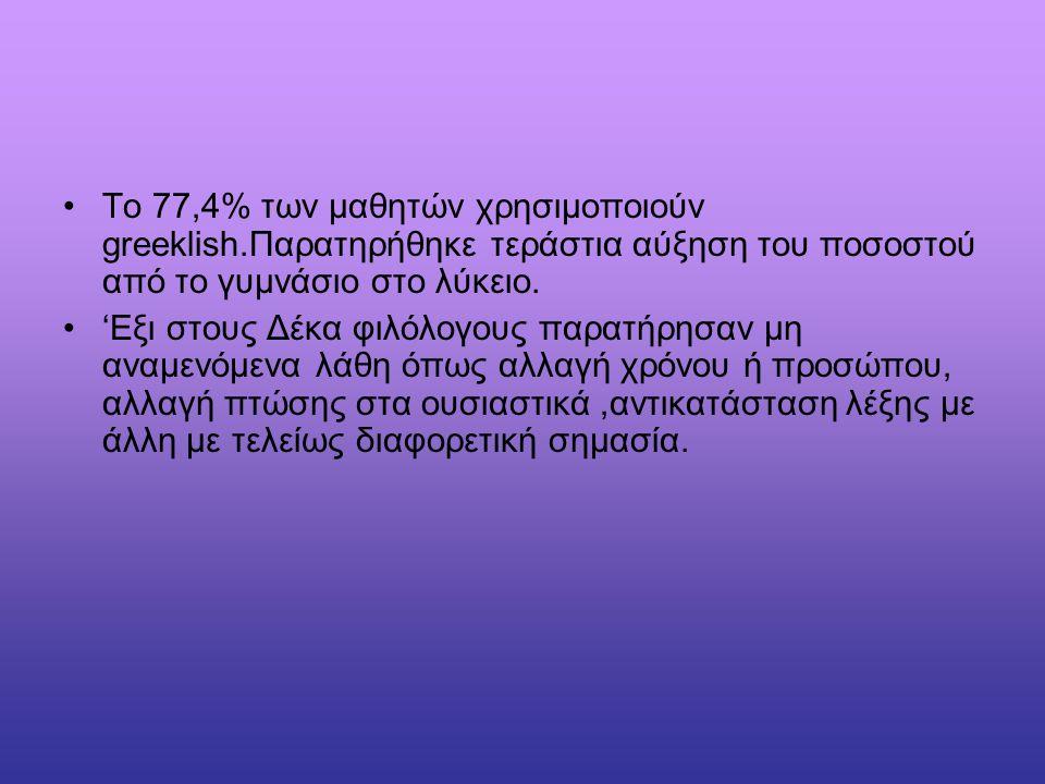 Το 77,4% των μαθητών χρησιμοποιούν greeklish