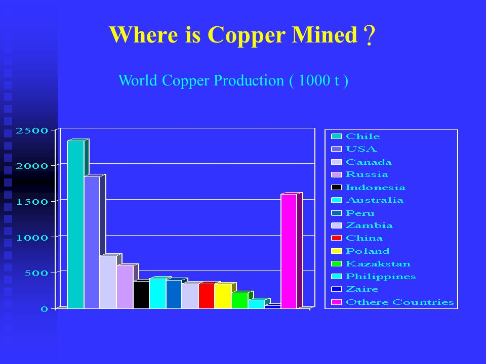 Where is Copper Mined World Copper Production ( 1000 t )