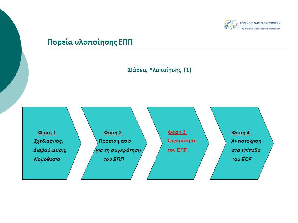 Πορεία υλοποίησης ΕΠΠ Φάσεις Υλοποίησης (1) Φάση 1 Σχεδιασμός,