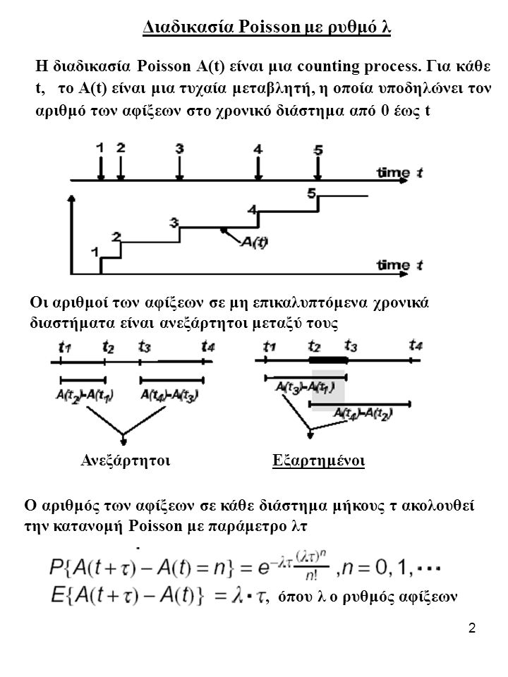 Διαδικασία Poisson με ρυθμό λ