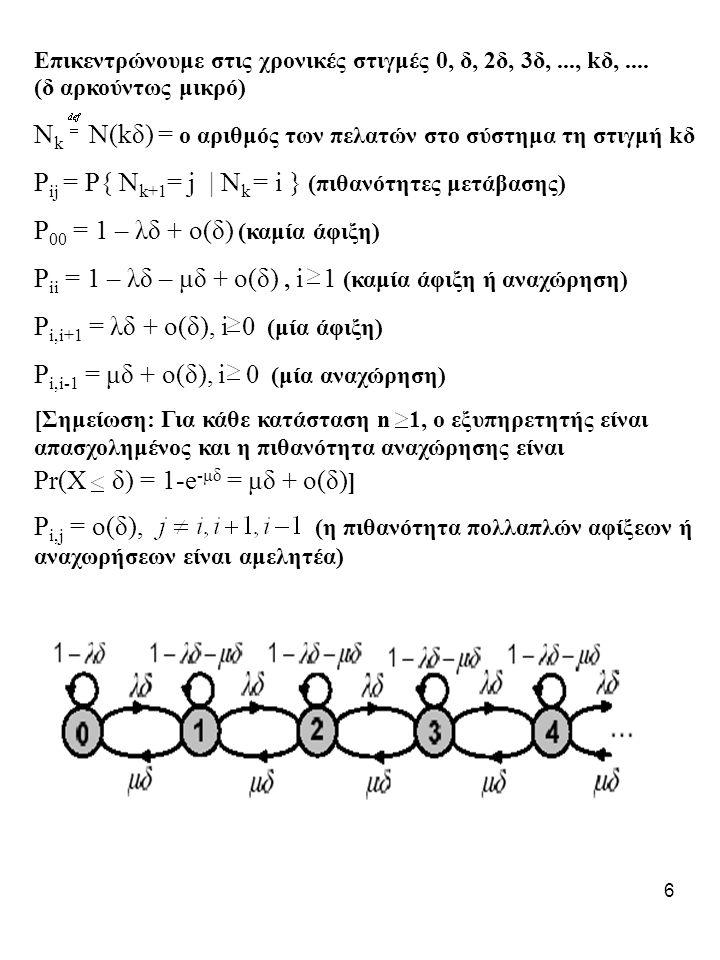 Νk Ν(kδ) = ο αριθμός των πελατών στο σύστημα τη στιγμή kδ
