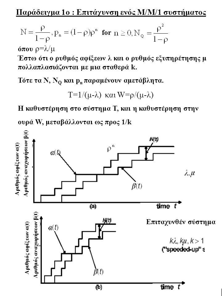 Παράδειγμα 1ο : Επιτάχυνση ενός Μ/Μ/1 συστήματος