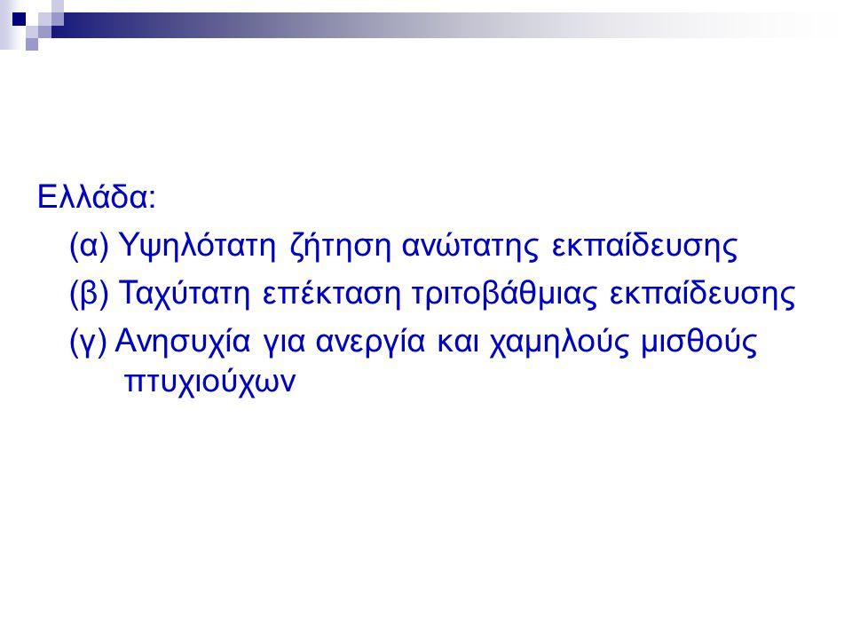Ελλάδα: (α) Υψηλότατη ζήτηση ανώτατης εκπαίδευσης. (β) Ταχύτατη επέκταση τριτοβάθμιας εκπαίδευσης.