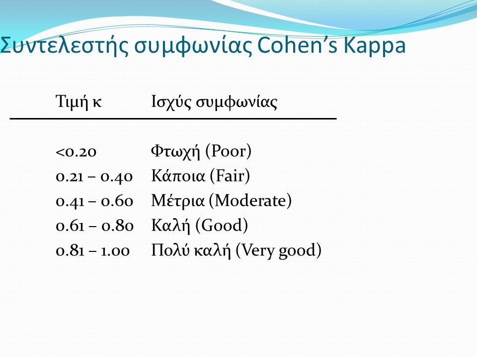 Συντελεστής συμφωνίας Cohen's Kappa